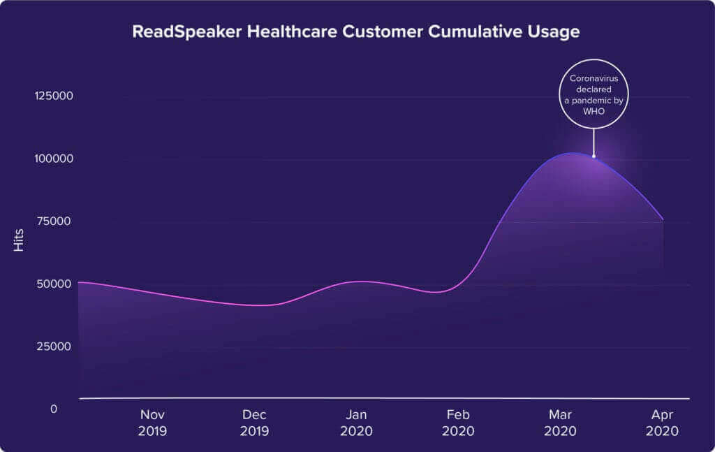 text to speech generation in healthcare