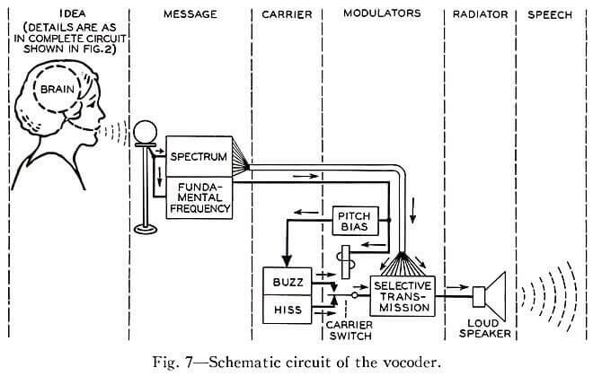 Vocoder schematic circuit text to speecch generation